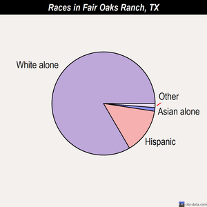Fair Oaks Ranch races chart
