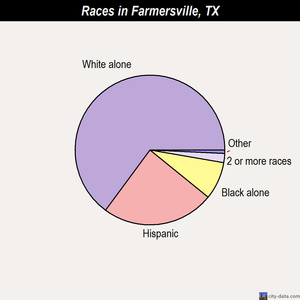 Farmersville races chart