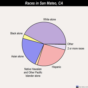San Mateo races chart