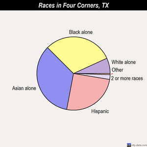 Four Corners races chart