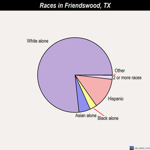 Friendswood races chart
