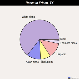 Frisco races chart