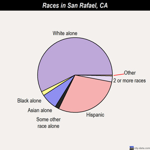 San Rafael races chart