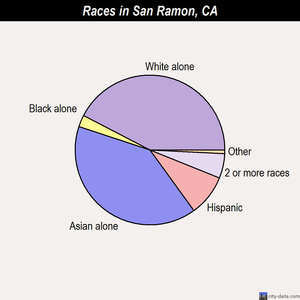 San Ramon races chart