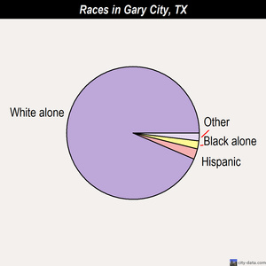 Gary City races chart