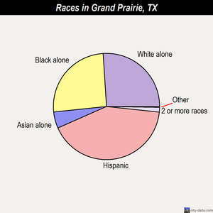 Grand Prairie races chart