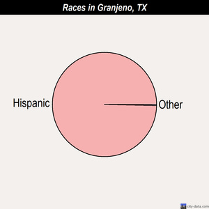 Granjeno races chart