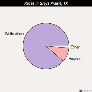 Grays Prairie races chart