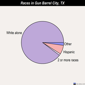 Gun Barrel City races chart