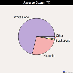 Gunter races chart