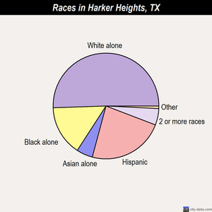 Harker Heights races chart
