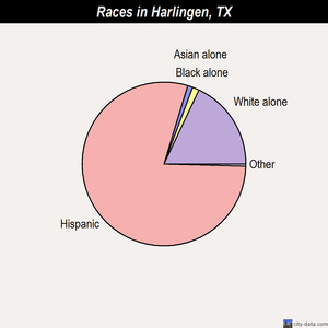 Harlingen races chart