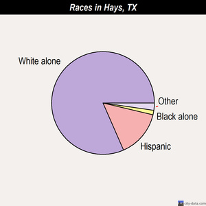 Hays races chart