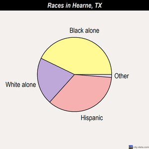 Hearne races chart