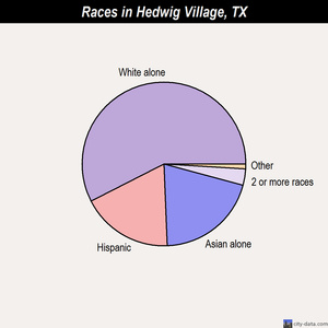 Hedwig Village races chart