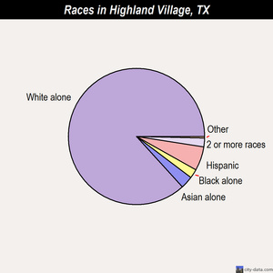 Highland Village races chart