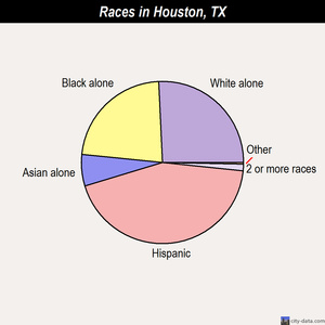 Houston races chart