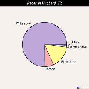 Hubbard races chart