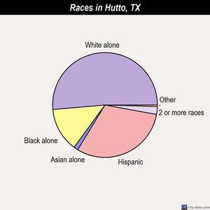 Hutto races chart