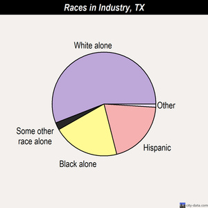 Industry races chart