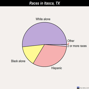 Itasca races chart