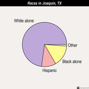 Joaquin races chart