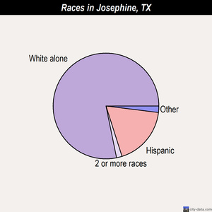 Josephine races chart