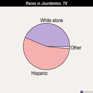 Jourdanton races chart