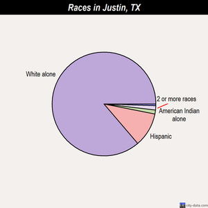 Justin races chart