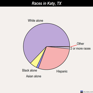 Katy races chart