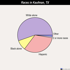 Kaufman races chart