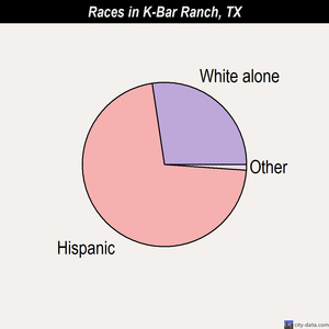 K-Bar Ranch races chart