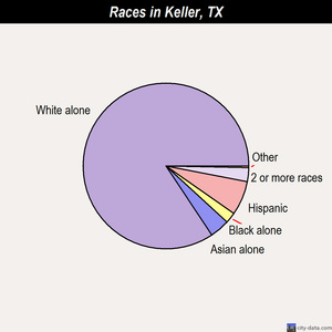 Keller races chart