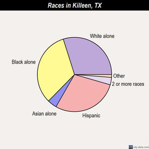 Killeen races chart
