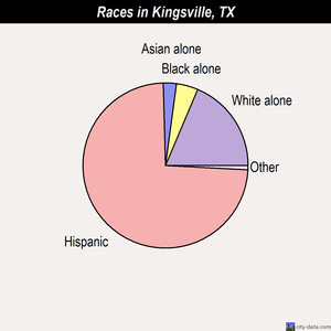 Kingsville races chart