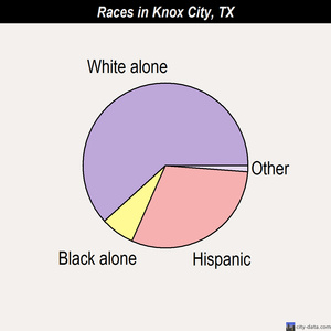 Knox City races chart