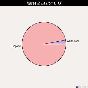La Homa races chart