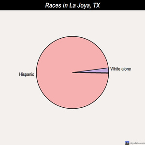 La Joya races chart
