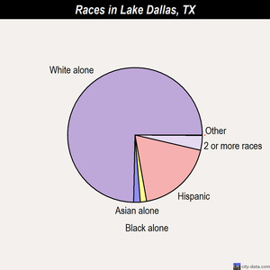 Lake Dallas races chart