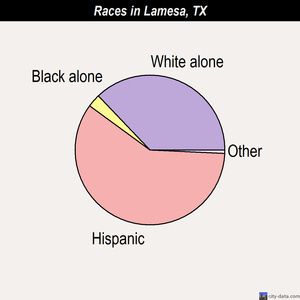 Lamesa races chart