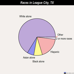 League City races chart