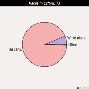 Lyford races chart