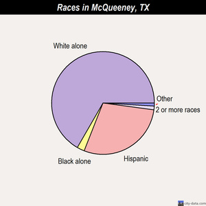 McQueeney races chart