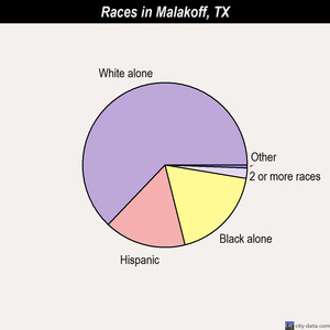 Malakoff races chart