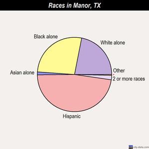 Manor races chart