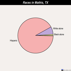 Mathis races chart
