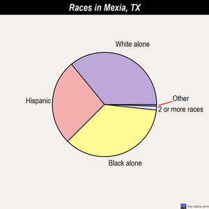 Mexia races chart