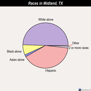 Midland races chart