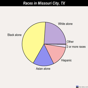 Missouri City races chart