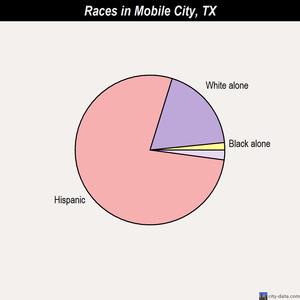 Mobile City races chart
